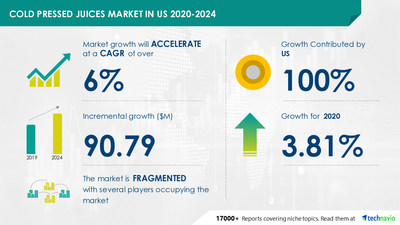 Technavio has announced its latest market research report titled Cold Pressed Juices Market in US by Product and Type - Forecast and Analysis 2020-2024