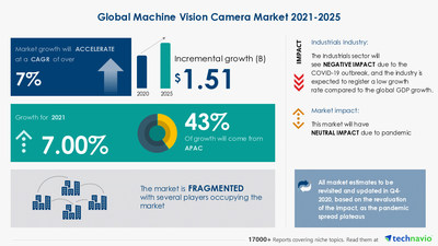 Technavio has announced its latest market research report titled- Machine Vision Camera Market by End-user, Product, and Geography - Forecast and Analysis 2021-2025