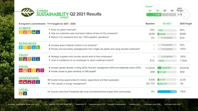 Schneider Electric moves forward with its sustainability impact targets, mobilizing support from employees, partners and customers (CNW Group/Schneider Electric Canada Inc.)