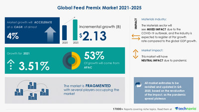 Latest market research report titled Feed Premix Market by Application and Geography - Forecast and Analysis 2021-2025 has been announced by Technavio which is proudly partnering with Fortune 500 companies for over 16 years