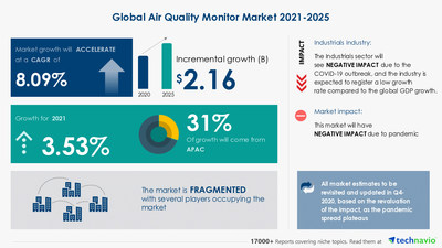 Attractive Opportunities with Air Quality Monitor Market by End-user and Geography - Forecast and Analysis 2021-2025