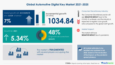 Latest market research report titled Automotive Digital Key Market by Application and Geography - Forecast and Analysis 2021-2025 has been announced by Technavio which is proudly partnering with Fortune 500 companies for over 16 years