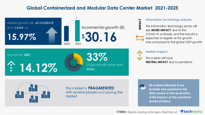 Attractive Opportunities with Containerized and Modular Data Center Market by Type and Geography - Forecast and Analysis 2021-2025