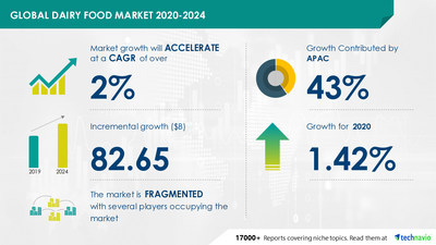 Attractive Opportunities with Dairy Food Market by Product and Geography - Forecast and Analysis 2020-2024