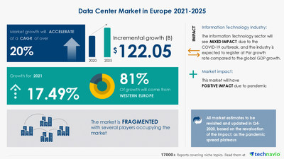 Technavio has announced its latest market research report titled Data Center Market in Europe by Component and Geography - Forecast and Analysis 2021-2025