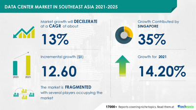 Attractive Opportunities with Data Center Market in Southeast Asia by Component and Geography - Forecast and Analysis 2021-2025