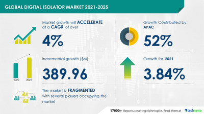 Attractive Opportunities with Digital Isolator Market by Technology, Application, and Geography - Forecast and Analysis 2021-2025