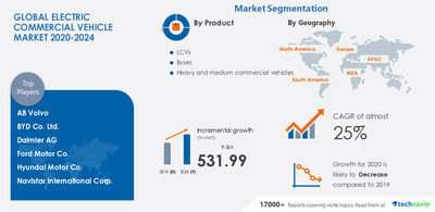 Attractive Opportunities with Electric Commercial Vehicle Market by Product and Geography - Forecast and Analysis 2020-2024
