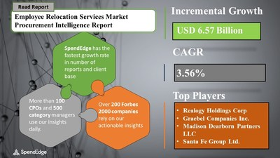 Employee Relocation Services Market Sourcing and Procurement Report