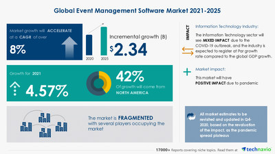 Technavio has announced its latest market research report titled Event Management Software Market by Deployment and Geography - Forecast and Analysis 2021-2025