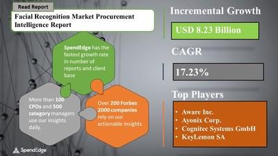 Facial Recognition Market Procurement Research Report