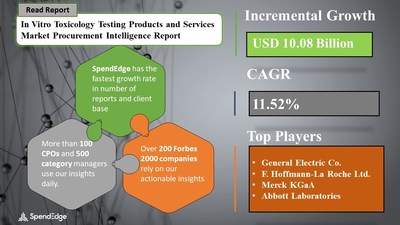 In Vitro Toxicology Testing Products and Services Market Sourcing and Procurement Report