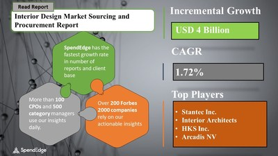 Interior Design Market Procurement Research Report