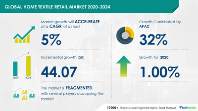 Attractive Opportunities with Home Textile Retail Market by Distribution Channel, Product, and Geography - Forecast and Analysis 2020-2024