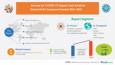 Technavio has announced its latest market research report titled HVAC Equipment Market by Product, End-user, and Geography - Forecast and Analysis 2021-2025