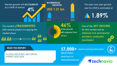 Technavio has announced its latest market research report titled Industrial Belt Drives Market by Product and Geographic Landscape - Forecast and Analysis 2020-2024