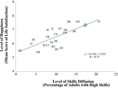 Figure 2. The association between the level of skills diffusion and happiness in European countries.