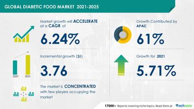 Attractive Opportunities with Diabetic Food Market by Product and Geography - Forecast and Analysis 2021-2025