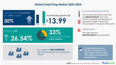 Attractive Opportunities with Smart Plug Market by End-user, Technology Adopters, and Geography - Forecast and Analysis 2020-2024