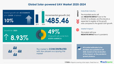 Latest market research report titled Solar-powered UAV Market by End-user and Geography - Forecast and Analysis 2020-2024 has been announced by Technavio which is proudly partnering with Fortune 500 companies for over 16 years