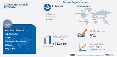 Attractive Opportunities with Tea Market by Product, Application, and Geographic - Forecast and Analysis 2020-2024