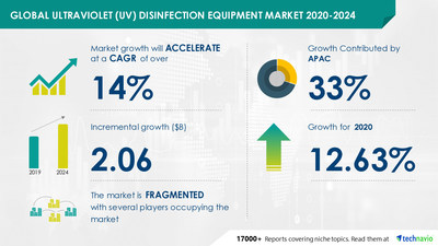 Technavio has announced its latest market research report titled Ultraviolet Disinfection Equipment Market by Application and Geography - Forecast and Analysis 2020-2024