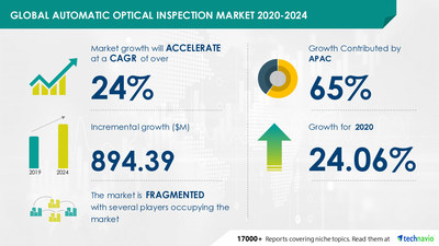 Technavio has announced its latest market research report titled Automatic Optical Inspection Market by Type and Geography - Forecast and Analysis 2020-2024