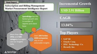 Subscription and Billing Management Market Sourcing and Procurement Report