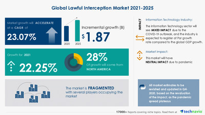 Technavio has announced its latest market research report titled Lawful Interception Market by Application and Geography - Forecast and Analysis 2021-2025