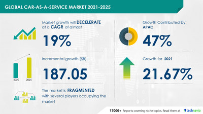 Attractive Opportunities in Car-as-a-Service Market by Type and Geography - Forecast and Analysis 2021-2025