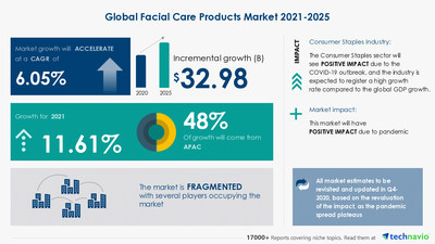 Technavio has announced its latest market research report titled Facial Care Products Market by Product, Distribution Channel and Geography - Forecast and Analysis 2021-2025