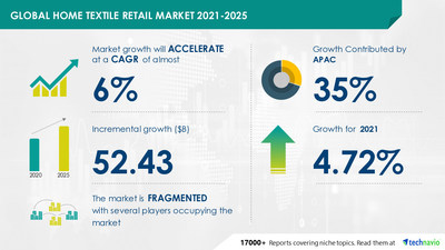 Attractive Opportunities in Home Textile Retail Market by Product, Distribution Channel, and Geography - Forecast and Analysis 2021-2025