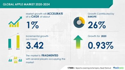 Technavio has announced its latest market research report titled Apple Market by Distribution Channel and Geography - Forecast and Analysis 2020-2024