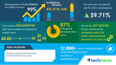 Latest market research report titled Automotive In-wheel Motor Market by Technology, Drive Type, and Geography - Forecast and Analysis 2021-2025 has been announced by Technavio which is proudly partnering with Fortune 500 companies for over 16 years