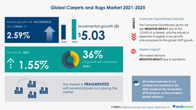 Technavio has announced its latest market research report titled Carpets and Rugs Market by End-user and Geography - Forecast and Analysis 2021-2025