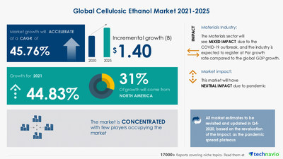 Technavio has announced its latest market research report titled Cellulosic Ethanol Market by Feedstock and Geography - Forecast and Analysis 2021-2025