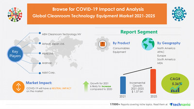 Attractive Opportunities in Cleanroom Technology Equipment Market by Product and Geography - Forecast and Analysis 2021-2025