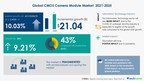 CMOS Camera Module Market to grow by USD 21.04 bn in Electronic Equipment & Instruments Industry | 17000 + Technavio Reports