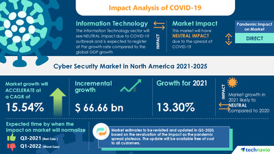 Attractive Opportunities in Cyber Security Market in North America by Deployment and Geography - Forecast and Analysis 2021-2025