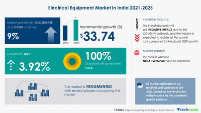Technavio has announced its latest market research report titled Electrical Equipment Market in India by Application and Product - Forecast and Analysis 2021-2025