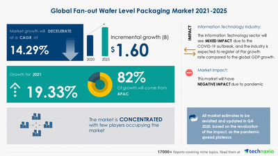Technavio has announced its latest market research report titled Fan-out Wafer Level Packaging Market by Technology and Geography - Forecast and Analysis 2021-2025