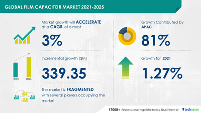 Latest market research report titled Film Capacitor Market by Type, Application, and Geography - Forecast and Analysis 2021-2025 has been announced by Technavio which is proudly partnering with Fortune 500 companies for over 16 years