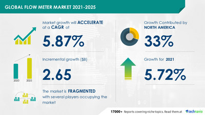 Attractive Opportunities in Flow Meter Market by End-user and Geography - Forecast and Analysis 2021-2025