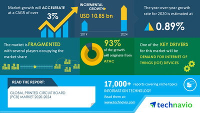 Technavio has announced its latest market research report titled Printed Circuit Board Market by Product and Geography - Forecast and Analysis 2020-2024